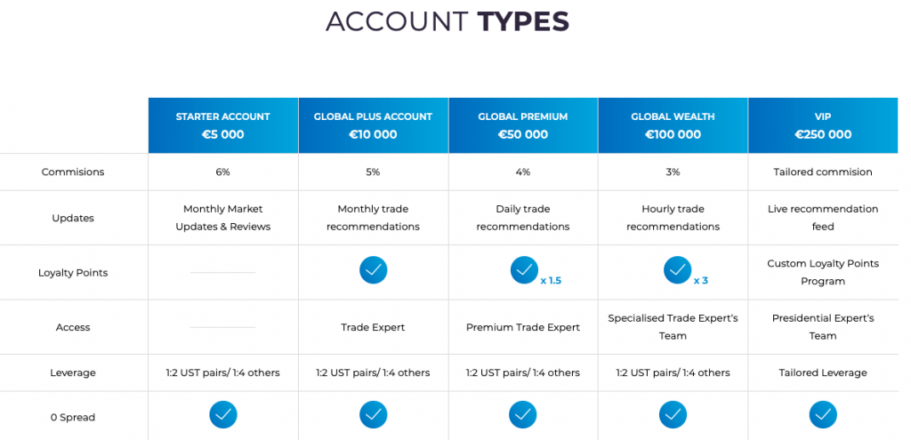 BTCapital accounts
